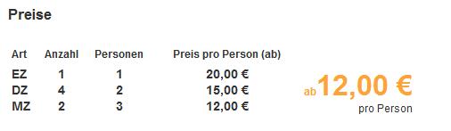 Preise Grafik